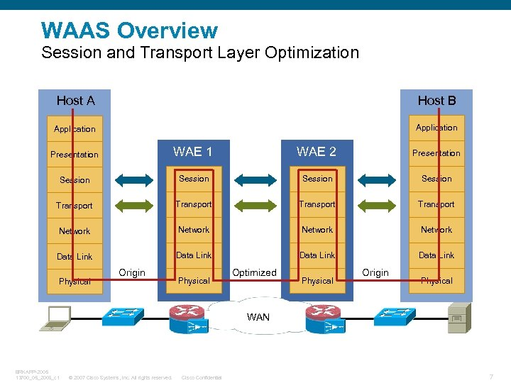 WAAS Overview Session and Transport Layer Optimization Host A Host B Application Presentation WAE
