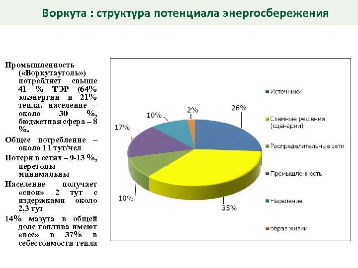 Воркута : структура потенциала энергосбережения Промышленность ( «Воркутауголь» ) потребляет свыше 41 % ТЭР