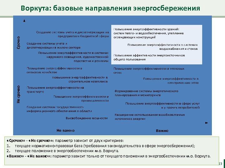 Воркута: базовые направления энергосбережения «Срочно» - «Не срочно» : параметр зависит от двух критериев: