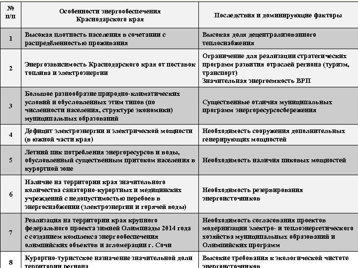 № п/п Особенности энергообеспечения Краснодарского края Последствия и доминирующие факторы Высокая плотность населения в