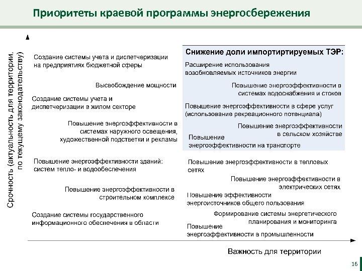 Приоритеты краевой программы энергосбережения 16