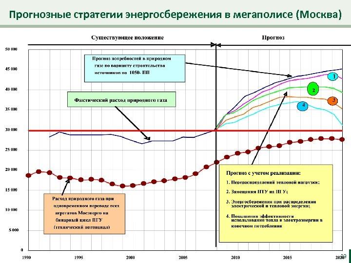 Прогнозные стратегии энергосбережения в мегаполисе (Москва) 23
