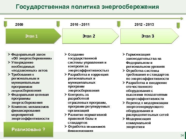 Государственная политика энергосбережения 2009 2010 - 2011 Этап 1 Ø Федеральный закон «Об энергосбережении»
