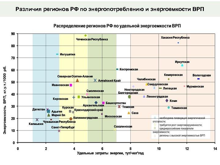 Различия регионов РФ по энергопотреблению и энергоемкости ВРП