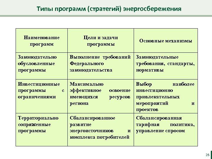 Типы программ (стратегий) энергосбережения Наименование программ Цели и задачи программы Основные механизмы Законодательно обусловленные