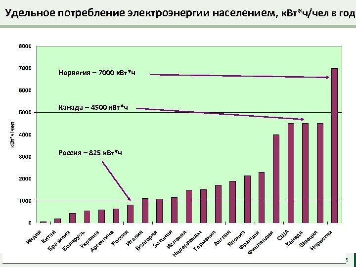 Удельное потребление электроэнергии населением, к. Вт*ч/чел в год Норвегия – 7000 к. Вт*ч Канада