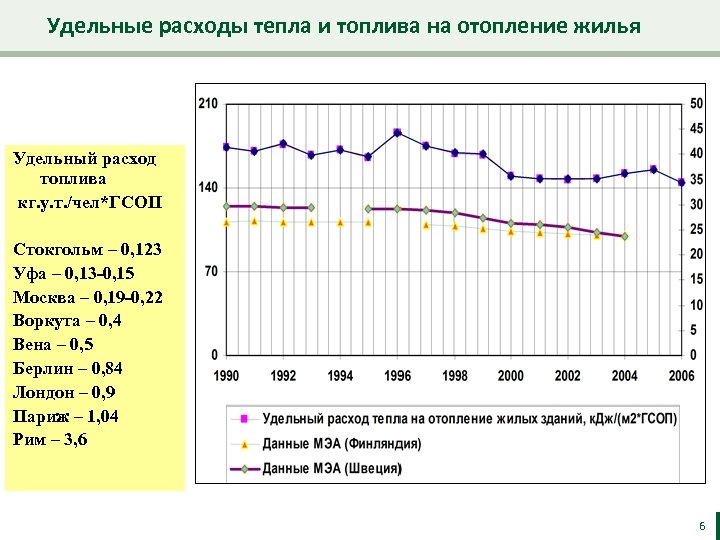 Удельные расходы тепла и топлива на отопление жилья Удельный расход топлива кг. у. т.