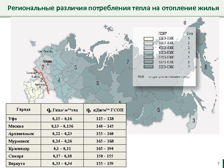 Региональные различия потребления тепла на отопление жилья Города q, Гкал/ м 2*год q, к.
