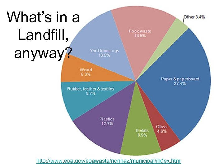What's in a Landfill, anyway? http: //www. epa. gov/epawaste/nonhaz/municipal/index. htm