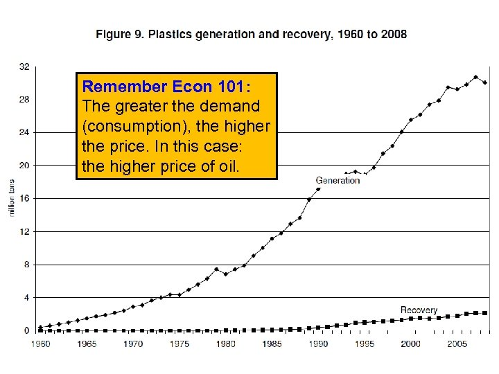Remember Econ 101: The greater the demand (consumption), the higher the price. In this