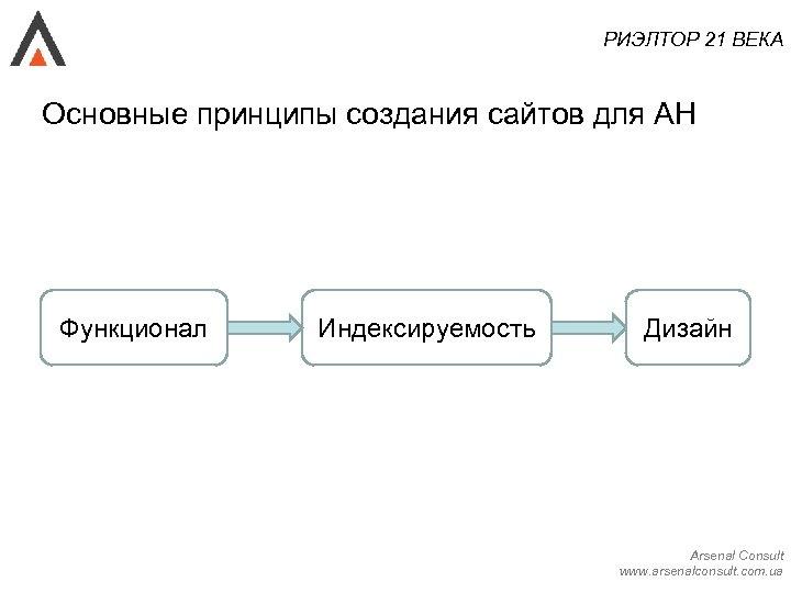 РИЭЛТОР 21 ВЕКА Основные принципы создания сайтов для АН Функционал Индексируемость Дизайн Arsenal Consult