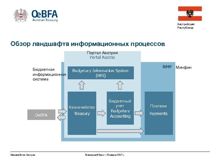 Австрийская Республика Обзор ландшафта информационных процессов Портал Австрия Минфин Бюджетная информационная система Казначейство Австрии