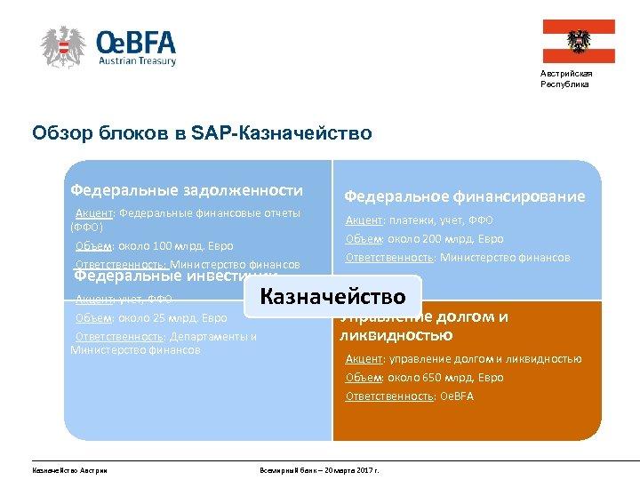 Австрийская Республика Обзор блоков в SAP-Казначейство Федеральные задолженности Акцент: Федеральные финансовые отчеты (ФФО) Объем: