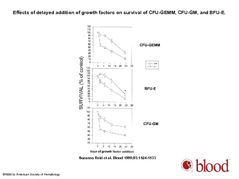 Effects of delayed addition of growth factors on survival of CFU-GEMM, CFU-GM, and BFU-E.