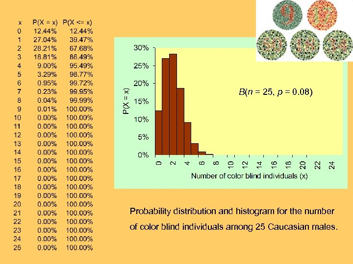 B(n = 25, p = 0. 08) Probability distribution and histogram for the number