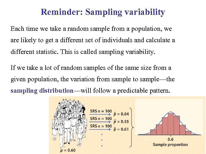 Reminder: Sampling variability Each time we take a random sample from a population, we