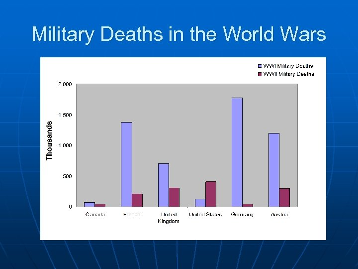 Military Deaths in the World Wars