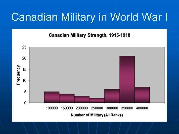 Canadian Military in World War I
