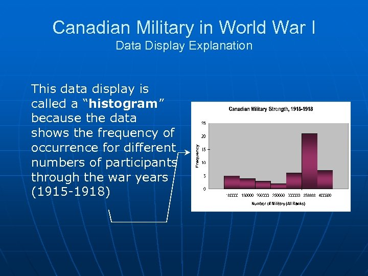 Canadian Military in World War I Data Display Explanation This data display is called