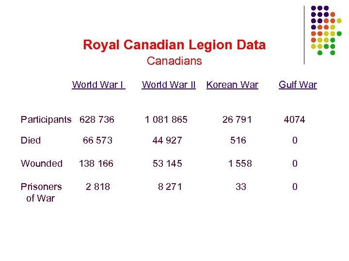 Royal Canadian Legion Data Canadians World War I Participants 628 736 World War II
