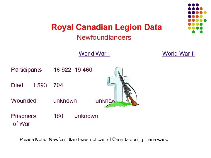 Royal Canadian Legion Data Newfoundlanders World War I Participants 16 922 19 460 Died