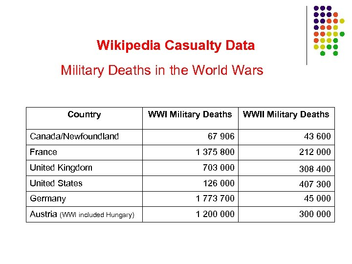 Wikipedia Casualty Data Military Deaths in the World Wars Country WWI Military Deaths WWII