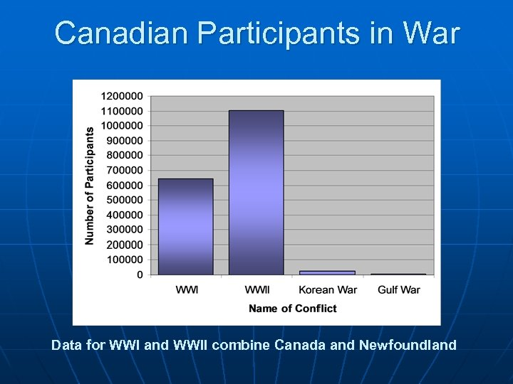Canadian Participants in War Data for WWI and WWII combine Canada and Newfoundland