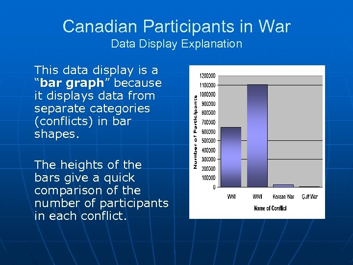 """Canadian Participants in War Data Display Explanation This data display is a """"bar graph"""""""