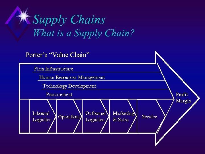 "Supply Chains What is a Supply Chain? Porter's ""Value Chain"" Firm Infrastructure Human Resources"