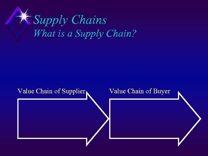 Supply Chains What is a Supply Chain? Value Chain of Supplier Value Chain of