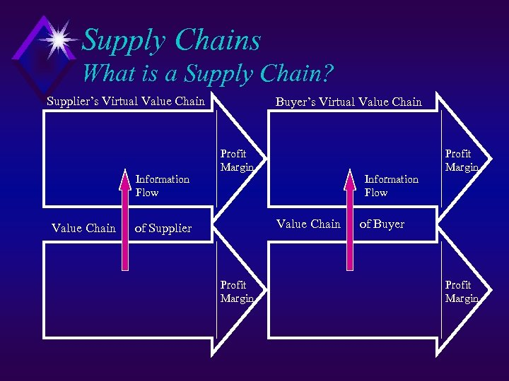 Supply Chains What is a Supply Chain? Supplier's Virtual Value Chain Information Flow Value