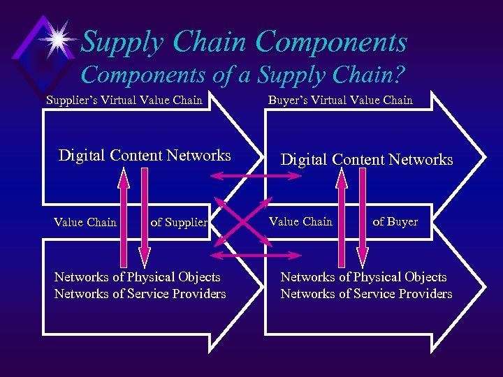 Supply Chain Components of a Supply Chain? Supplier's Virtual Value Chain Digital Content Networks