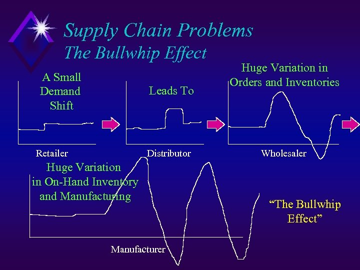 Supply Chain Problems The Bullwhip Effect A Small Demand Shift Leads To Retailer Distributor