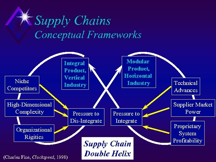 Supply Chains Conceptual Frameworks Niche Competitors Integral Product, Vertical Industry High-Dimensional Complexity Organizational Rigities