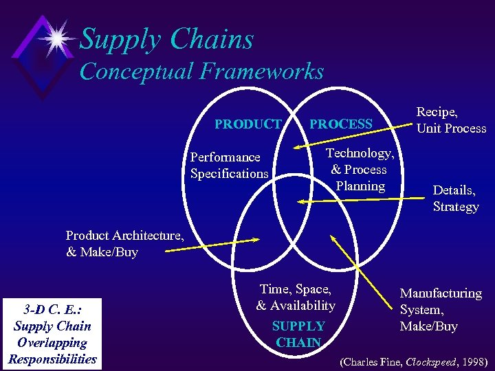 Supply Chains Conceptual Frameworks PRODUCT Performance Specifications PROCESS Technology, & Process Planning Recipe, Unit