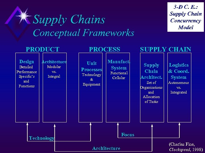 3 -D C. E. : Supply Chain Concurrency Model Supply Chains Conceptual Frameworks PRODUCT