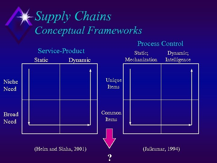 Supply Chains Conceptual Frameworks Process Control Service-Product Static; Mechanization Dynamic Niche Need Unique Items