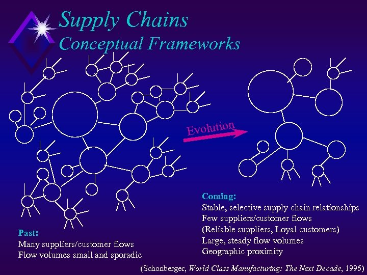 Supply Chains Conceptual Frameworks n Evolutio Past: Many suppliers/customer flows Flow volumes small and