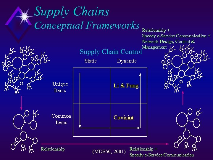 Supply Chains Conceptual Frameworks Relationship + Speedy e-Service Communication + Network Design, Control &