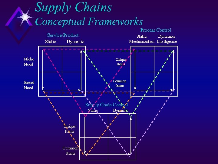 Supply Chains Conceptual Frameworks Process Control Service-Product Static Dynamic Static; Dynamic; Mechanization Intelligence Niche