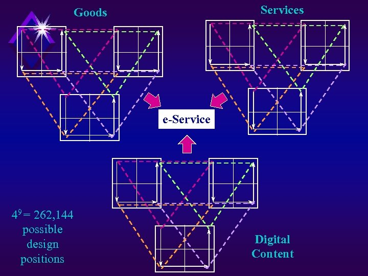 Services Goods e-Service 49 = 262, 144 possible design positions Digital Content