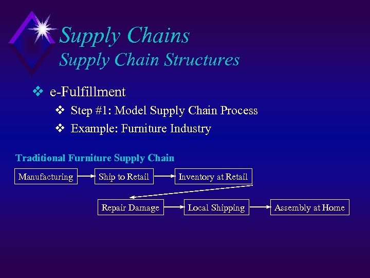 Supply Chains Supply Chain Structures v e-Fulfillment v Step #1: Model Supply Chain Process