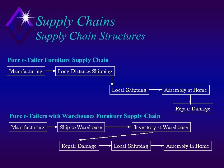 Supply Chains Supply Chain Structures Pure e-Tailer Furniture Supply Chain Manufacturing Long Distance Shipping