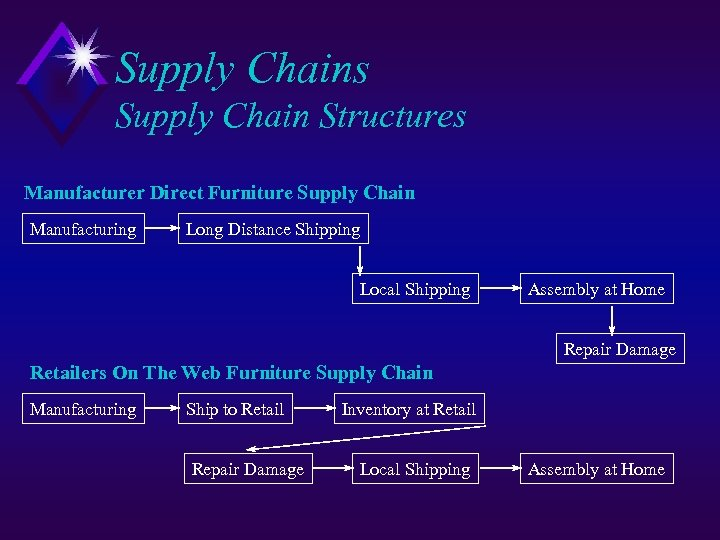 Supply Chains Supply Chain Structures Manufacturer Direct Furniture Supply Chain Manufacturing Long Distance Shipping