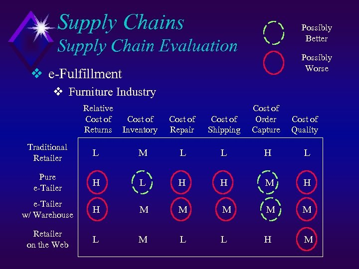 Supply Chains Possibly Better Supply Chain Evaluation Possibly Worse v e-Fulfillment v Furniture Industry