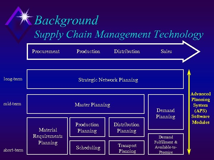 Background Supply Chain Management Technology Procurement long-term Distribution Sales Strategic Network Planning mid-term Master