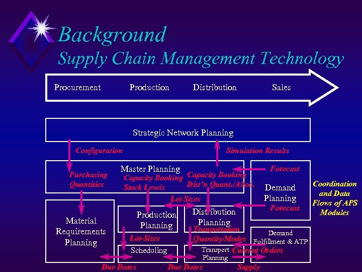 Background Supply Chain Management Technology Procurement Production Distribution Sales Strategic Network Planning Configuration Purchasing