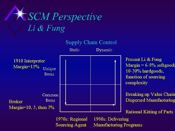 SCM Perspective Li & Fung Supply Chain Control Static 1910 Interpreter Margin=15% Unique Items