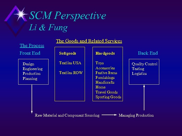 SCM Perspective Li & Fung The Process Front End Design Engineering Production Planning The
