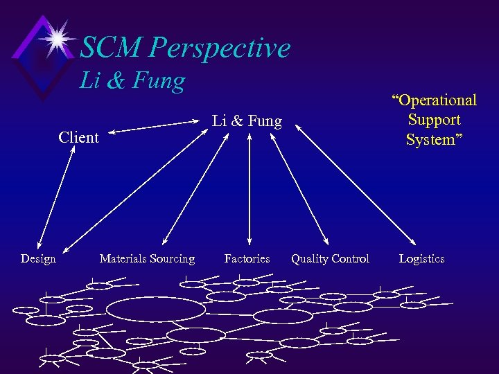 "SCM Perspective Li & Fung Client Design ""Operational Support System"" Materials Sourcing Factories Quality"